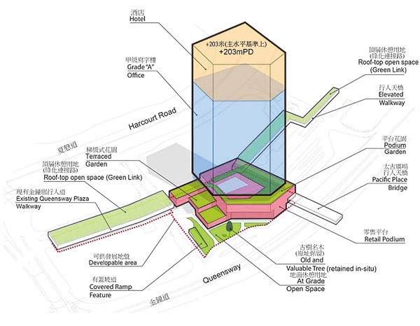 The Planning Department recommended that the Admiralty Gallery rebuild from 51-storey Grade A office space set, hotel and retail in a commercial building. (Computer simulation diagram)